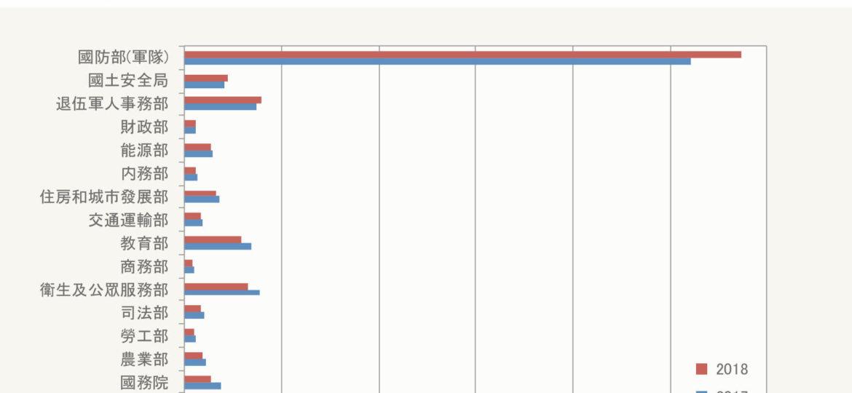 川普預算計畫-01 (1)